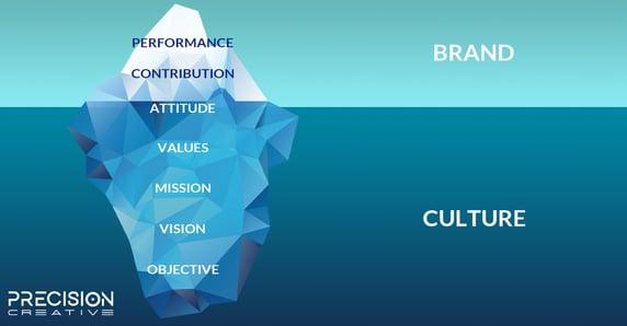 Precision-BrandCulture